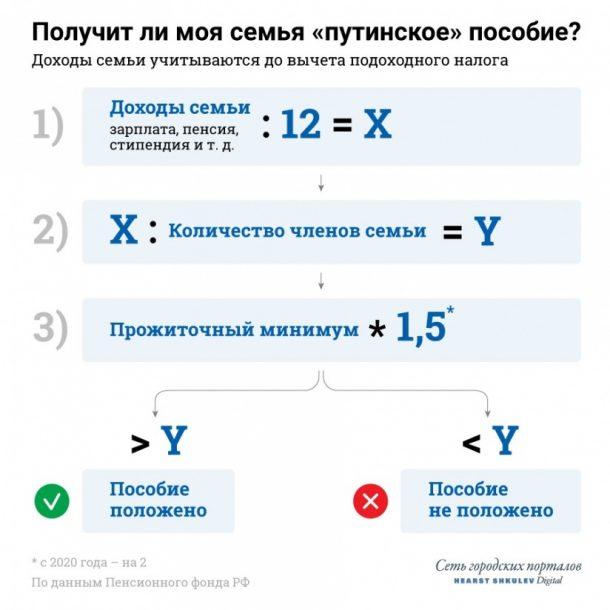 путинские выплаты 2020