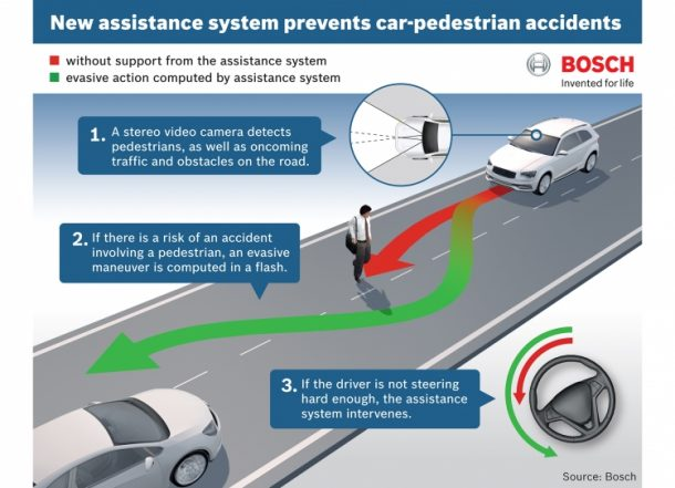 система активной безопасности авто
