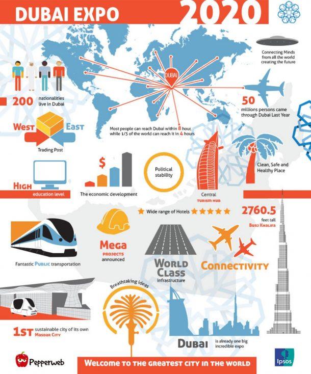инфографика експо 2020 дубай