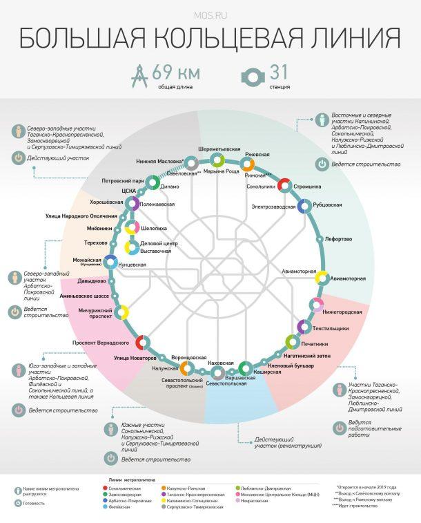 развитие метро москвы до 2020 года