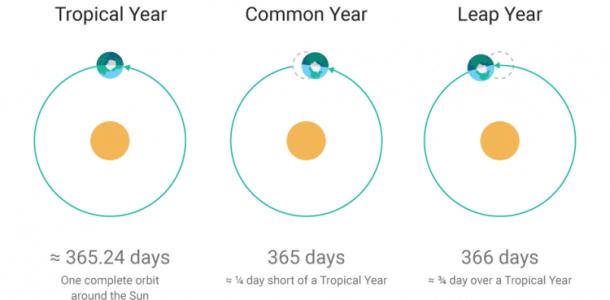 почему есть високосный год