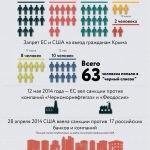 инфографика санкции 2020