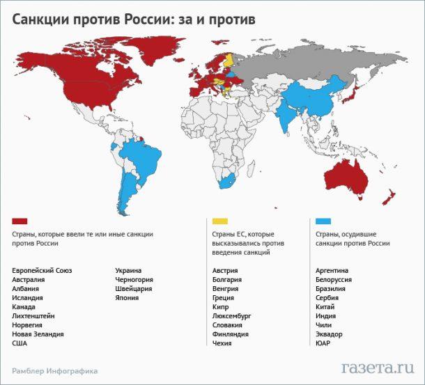 страны санкции против россии