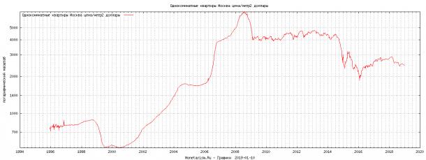 прогноз цен на недвижимость