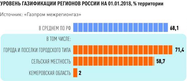 уровень газификации регионов россии