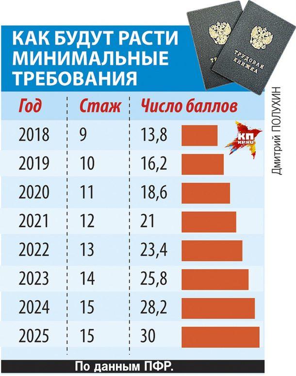 минимальные требования к пенсии 2020 баллы