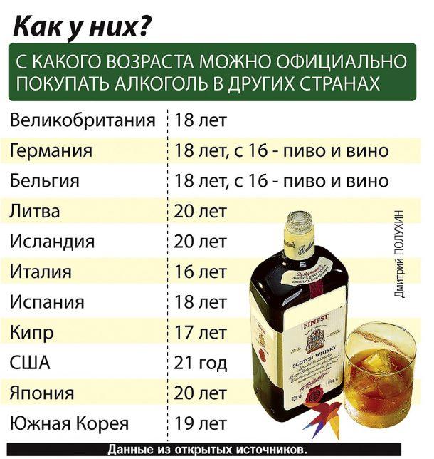 возраст продажи алкоголя в других странах