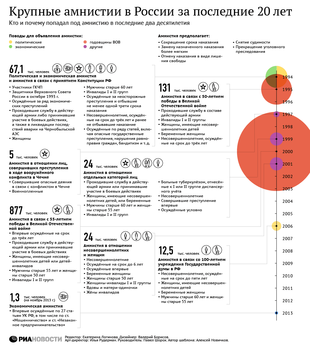 амнистия 2020 по уголовным делам