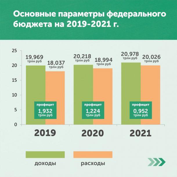 бюджет россии в год в долларах