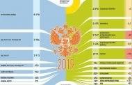 Федеральный бюджет России на 2020 год