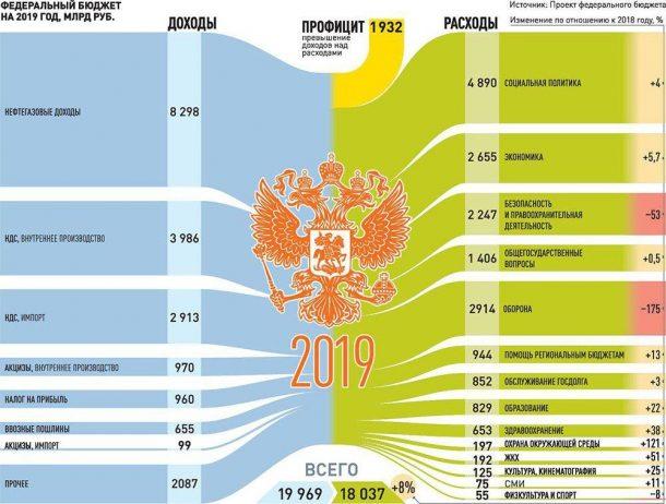 бюджет россии 2020