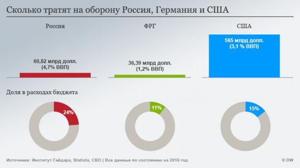военный бюджет россии 2020