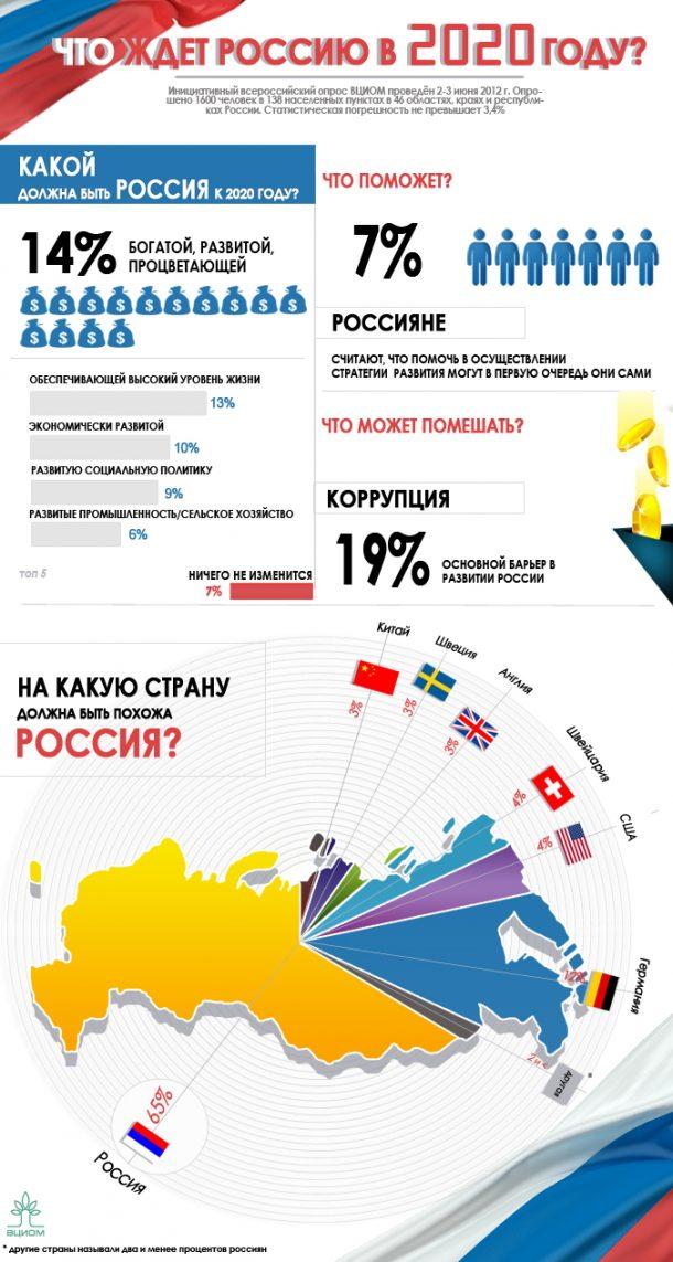 дефолт в россии 2020