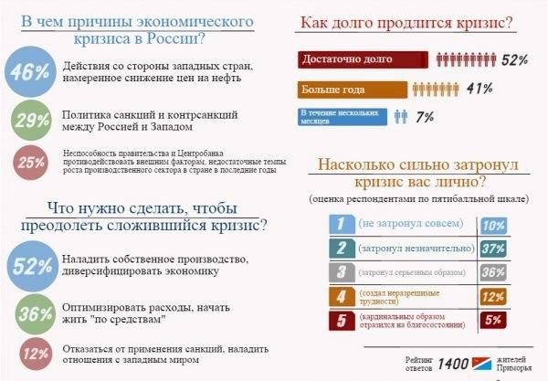 дефолт в россии мнение экспертов
