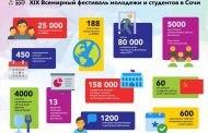 Состоится ли всемирный фестиваль молодёжи в 2020 году