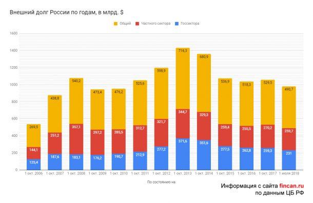 внешний долг россии 2020